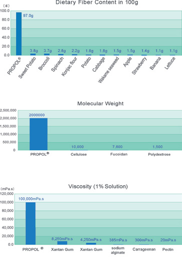 Shimizu Propol charts science