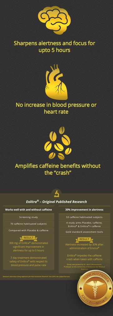EnXtra chart caffeine science
